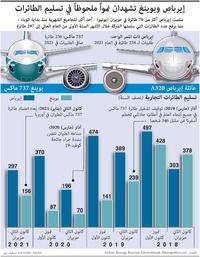 طيران: إيرباص وبوينغ يشهدان نمواً ملحوظاً في تسليم الطائرات (1) infographic
