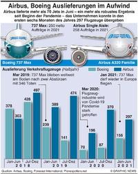AVIATION: Boeing, Airbus Auslieferungen (1) infographic