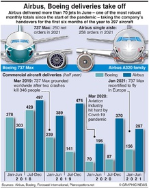 AVIATION: Boeing, Airbus deliveries (1) infographic