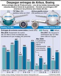AVIACIÓN: Entregas de Boeing, Airbus (1) infographic
