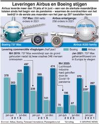 LUCHTVAART: Leveringen Boeing en Airbus deliveries infographic