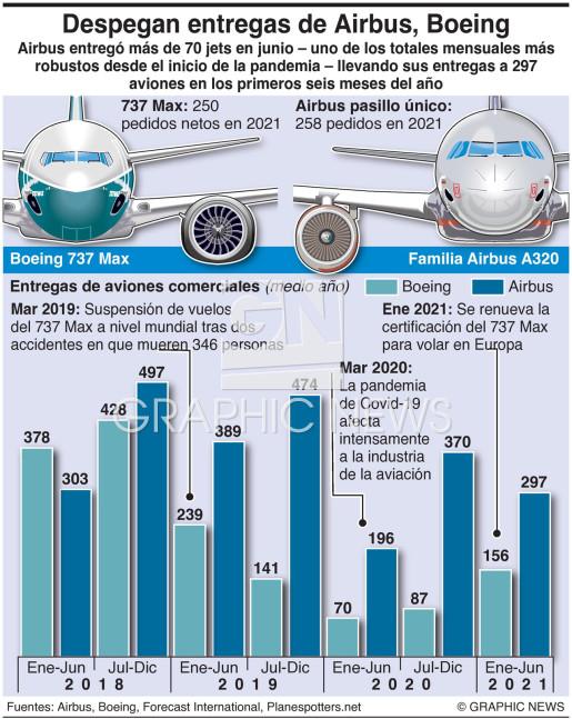 Entregas de Boeing, Airbus (1) infographic