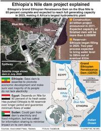 AFRICA: Ethiopia Nile dam factfile infographic