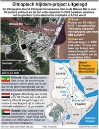 AFRIKA: Ethiopische Nijldam factfile infographic