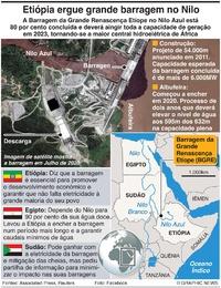 ÁFRICA: Barragem da Etiópia no Nilo infographic