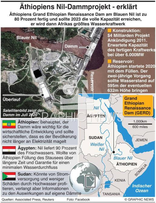 Äthiopiens Nildamm, Fakten infographic