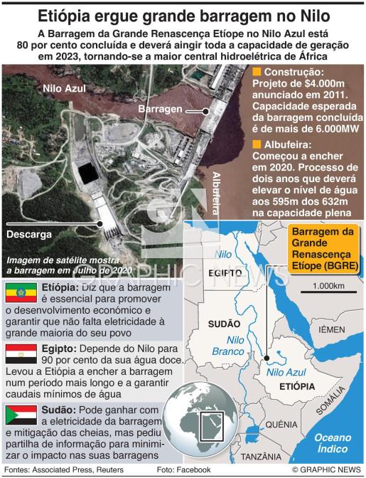 Barragem da Etiópia no Nilo infographic