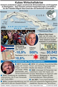 POLITIK: Kuba's Wirtschaftskrise infographic