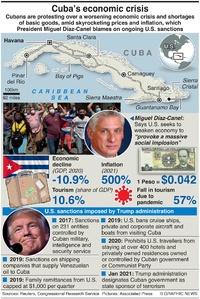 POLITICS: Cuba's economic crisis infographic