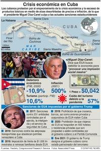 POLÍTICA: La crisis económica de Cuba infographic