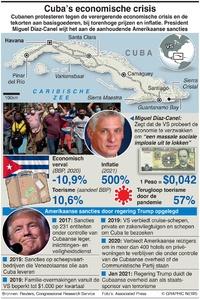POLITIEK: Cuba's economische crisis infographic