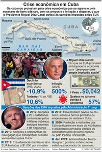 POLÍTICA: Crise económica em Cuba infographic