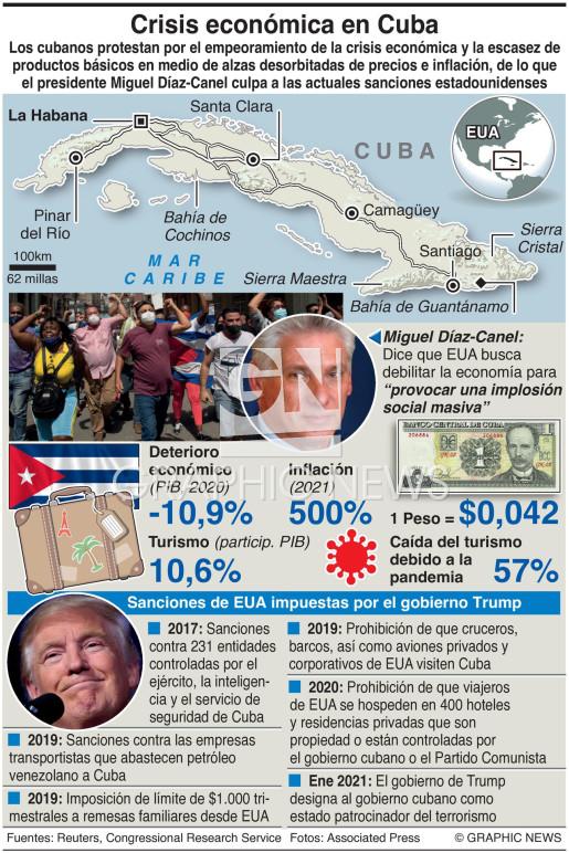 La crisis económica de Cuba infographic