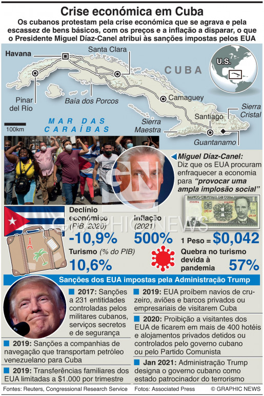 Crise económica em Cuba infographic