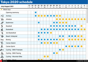 TOKYO 2020: Olympic schedule interactive (6) infographic
