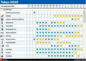TOKYO 2020: Schema Olympische Spelen interactive (3) infographic