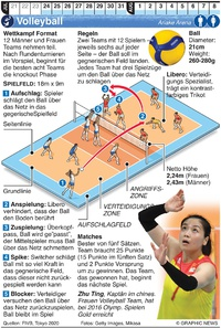 TOKYO 2020: Olymp. Volleyball infographic
