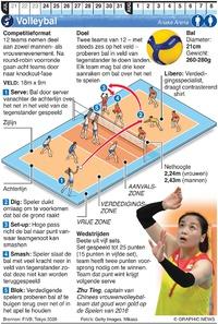 TOKYO 2020: Olympisch Volleybal infographic