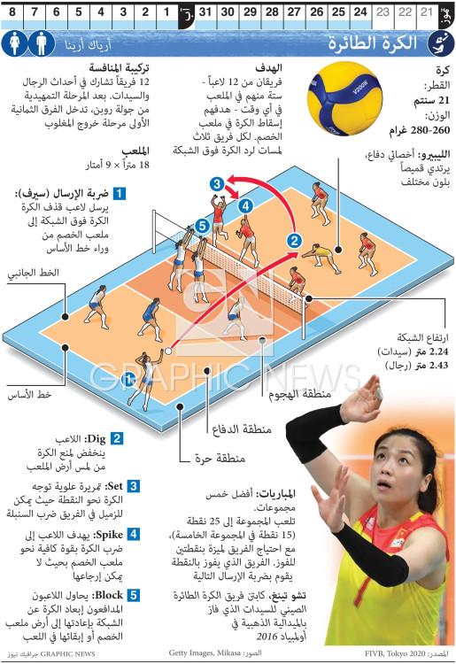 الكرة الطائرة الأولمبية infographic
