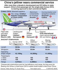 AVIATION: C919 nears commercial service infographic