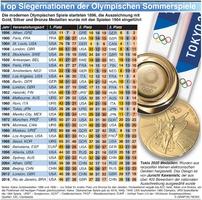 TOKYO 2020: Top Siegernationen der Olymp. Sommerspiele Summer Olympics infographic
