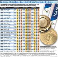 TOKYO 2020: Naciones con más medallas en Olímpicos de Verano infographic