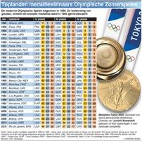TOKYO 2020: Toplanden medaillewinnaars op Zomerspelen infographic