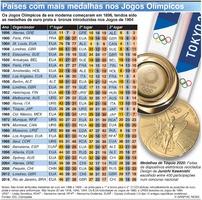 TÓQUIO 2020: Países mais medalhados nos Jogos Olímpicos infographic