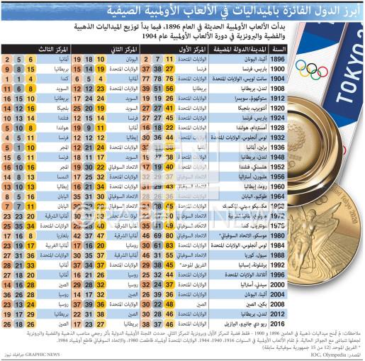 أبرز الدول الفائزة بالميداليات في الألعاب الأولمبية الصيفية infographic
