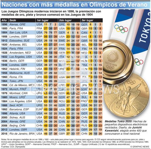 Naciones con más medallas en Olímpicos de Verano infographic