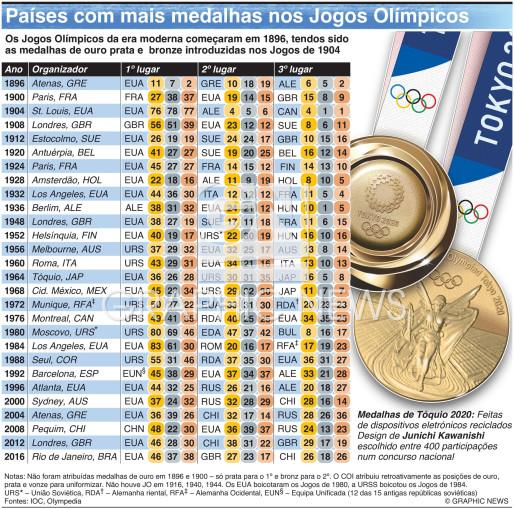 Países mais medalhados nos Jogos Olímpicos infographic