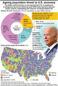 ECONOMICS: Ageing population threat to U.S. economy infographic