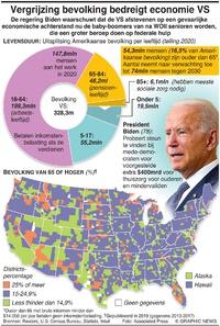 ECONOMIE: Vergrijzing bevolking bedreigt economie VS infographic