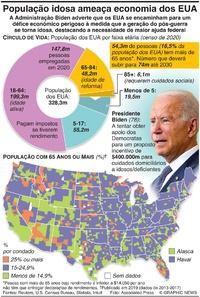 ECONOMIA: População idosa ameaça economia dos EUA infographic