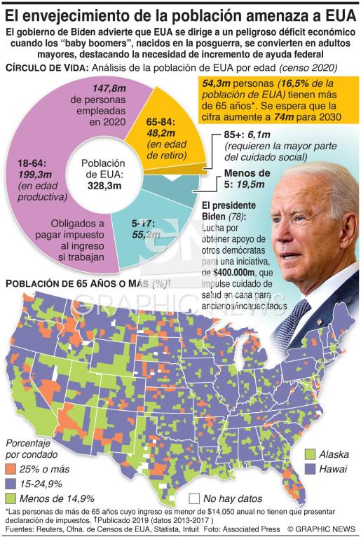 Envejecimiento de población amenaza la economía de EUA infographic