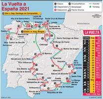RADRENNEN: La Vuelta a España 2021 Route infographic