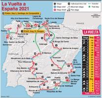 CYCLING: La Vuelta a España 2021 route infographic