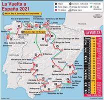 CICLISMO: Ruta de la La Vuelta a España 2021 infographic