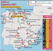 CICLISMO: Traçado da Volta a Espanha 2021 infographic