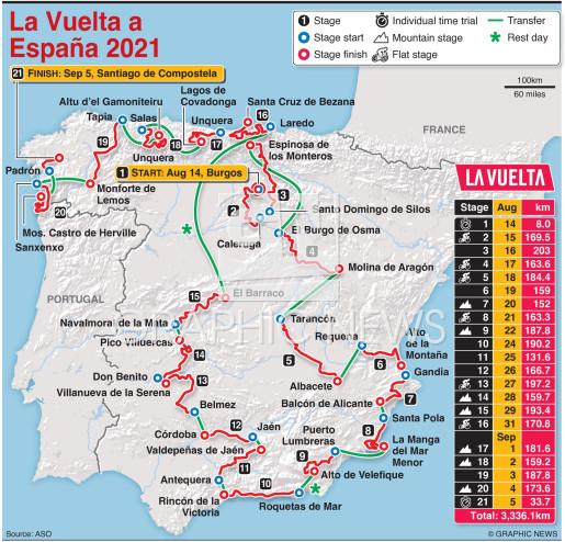 La Vuelta a España 2021 route infographic