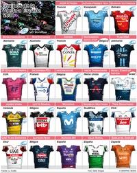 CICLISMO: Equipos de La Vuelta a España 2021 infographic