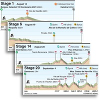 CYCLING: La Vuelta a España 2021 stage profiles (1) infographic