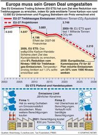 UMWELT: Schema für Handel mit EU Emissionen infographic