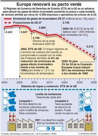AMBIENTE: Régimen de comercio de emisiones de la UE infographic