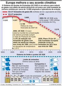 AMBIENTE: Sistema de quotas de carbono da UE infographic
