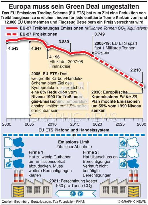 Schema für Handel mit EU Emissionen infographic