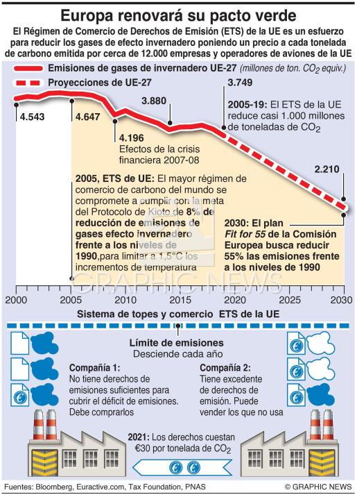 Régimen de comercio de emisiones de la UE infographic