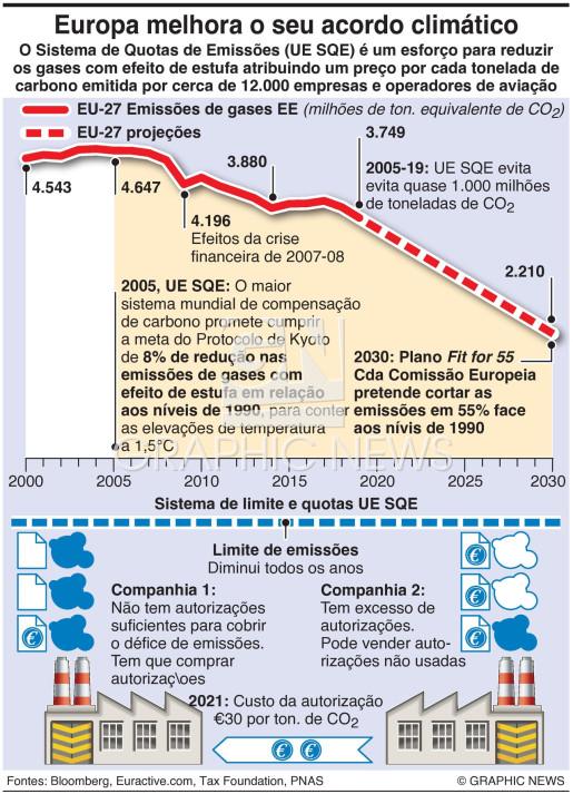 Sistema de quotas de carbono da UE infographic