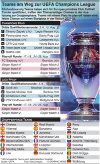 FUSSBALL: UEFA Champions League 2021-22 play-off Auslosung infographic