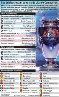 SOCCER: Sorteo de eliminatorias de la Liga de Campeones UEFA 2021-22 infographic
